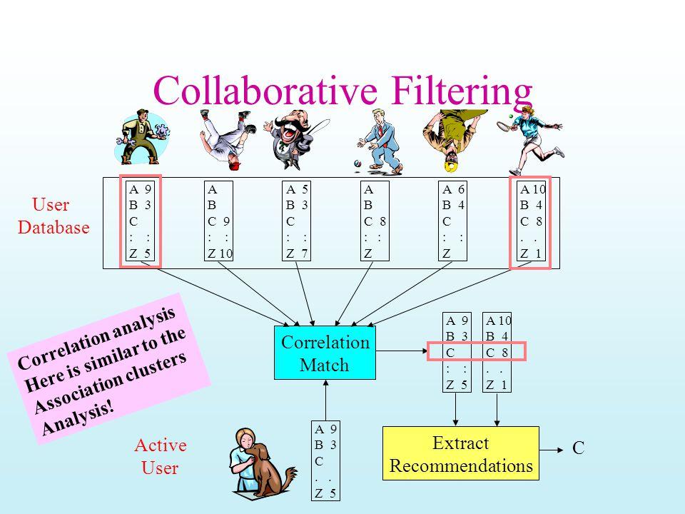 Collaborative Filtering A 9 B 3 C : Z 5 A B C 9 : Z 10 A 5 B 3 C : Z 7 A B C 8 : Z A 6 B 4 C : Z A 10 B 4 C 8. Z 1 User Database Active User Correlati