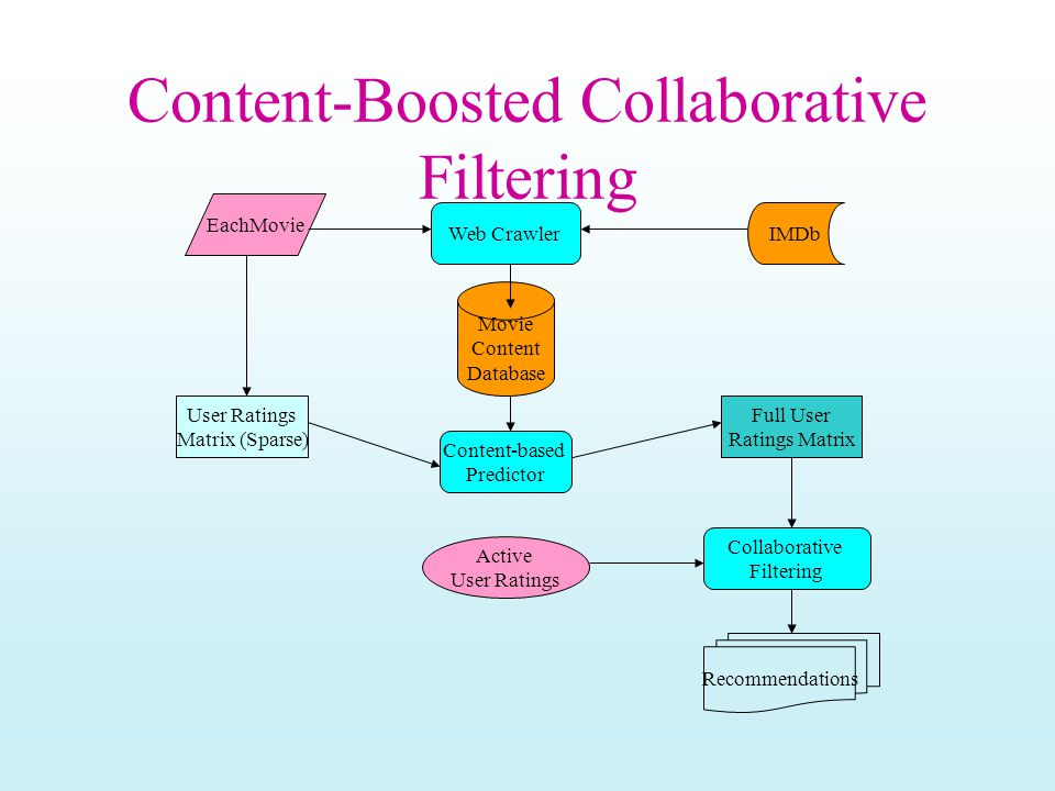 Content-Boosted Collaborative Filtering IMDb EachMovie Web Crawler Movie Content Database Full User Ratings Matrix Collaborative Filtering Active User Ratings Matrix (Sparse) Content-based Predictor Recommendations