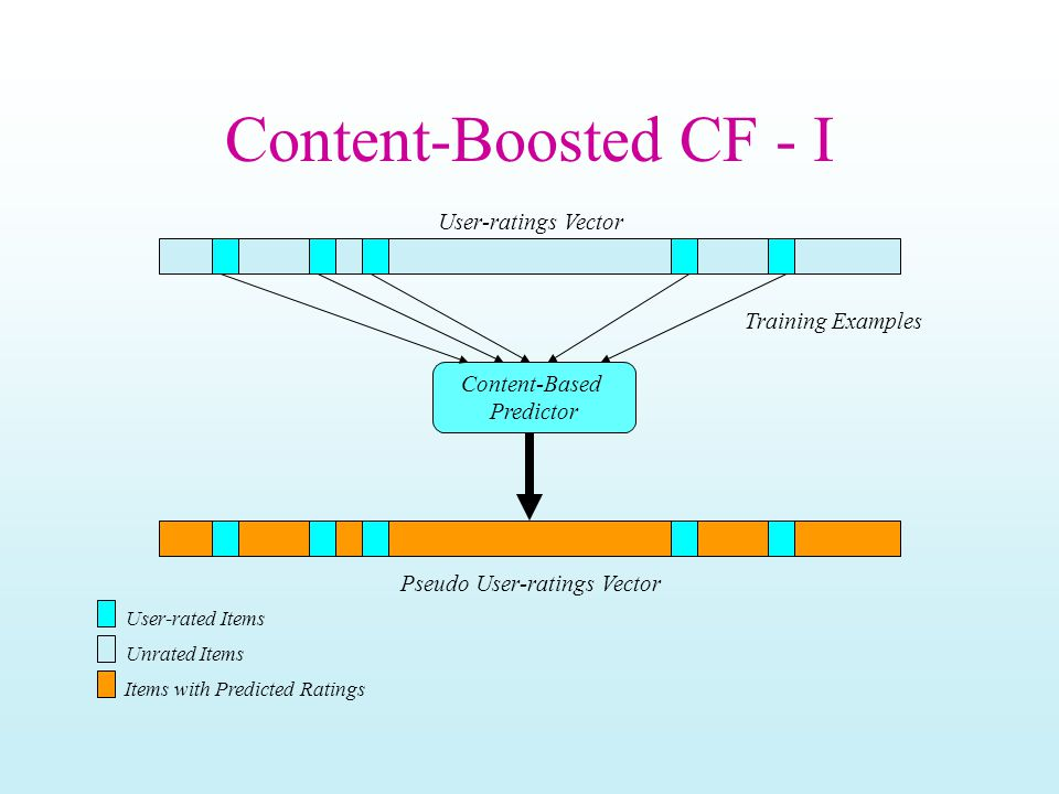 Content-Boosted CF - I Content-Based Predictor Training Examples Pseudo User-ratings Vector Items with Predicted Ratings User-ratings Vector User-rated Items Unrated Items
