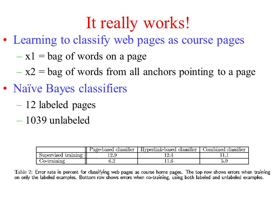 It really works! Learning to classify web pages as course pages –x1 = bag of words on a page –x2 = bag of words from all anchors pointing to a page Na