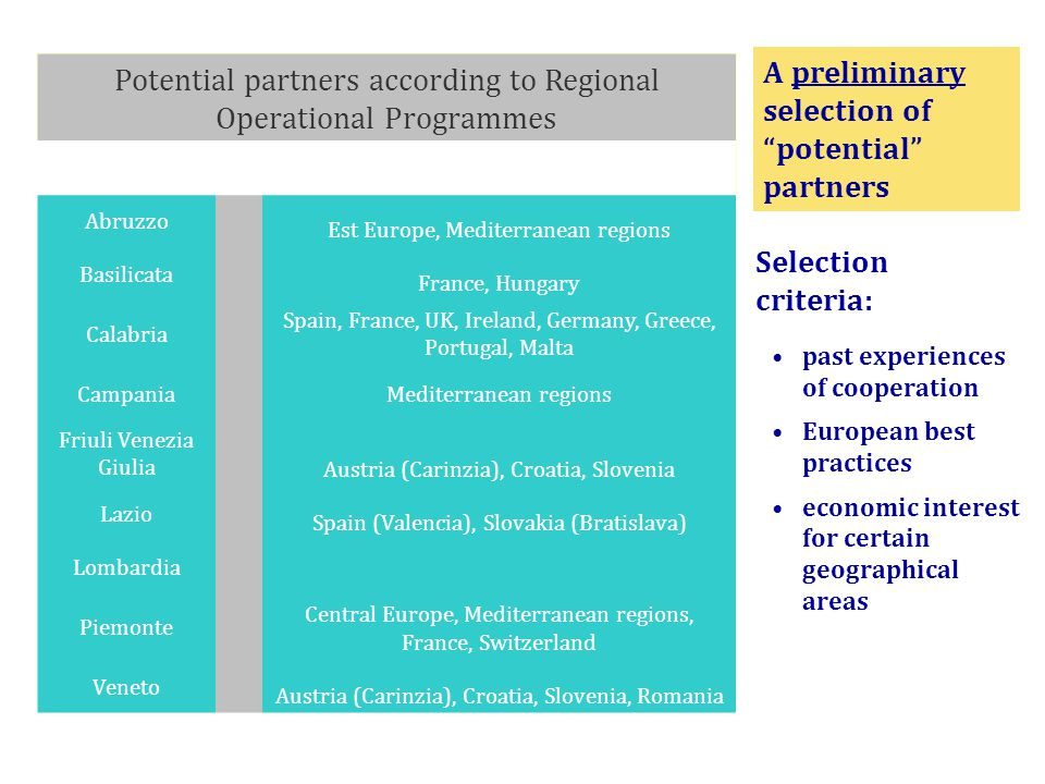 A preliminary selection of potential partners past experiences of cooperation European best practices economic interest for certain geographical areas Selection criteria: Potential partners according to Regional Operational Programmes Abruzzo Est Europe, Mediterranean regions Basilicata France, Hungary Calabria Spain, France, UK, Ireland, Germany, Greece, Portugal, Malta Campania Mediterranean regions Friuli Venezia Giulia Austria (Carinzia), Croatia, Slovenia Lazio Spain (Valencia), Slovakia (Bratislava) Lombardia Piemonte Central Europe, Mediterranean regions, France, Switzerland Veneto Austria (Carinzia), Croatia, Slovenia, Romania