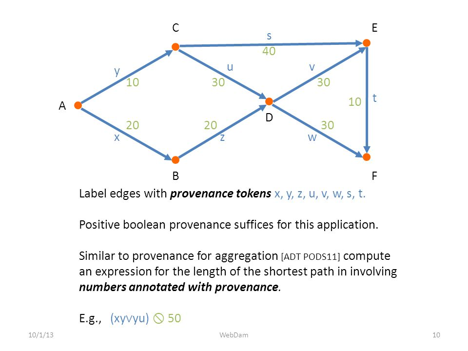 10/1/1310WebDam Label edges with provenance tokens x, y, z, u, v, w, s, t. Positive boolean provenance suffices for this application. Similar to prove