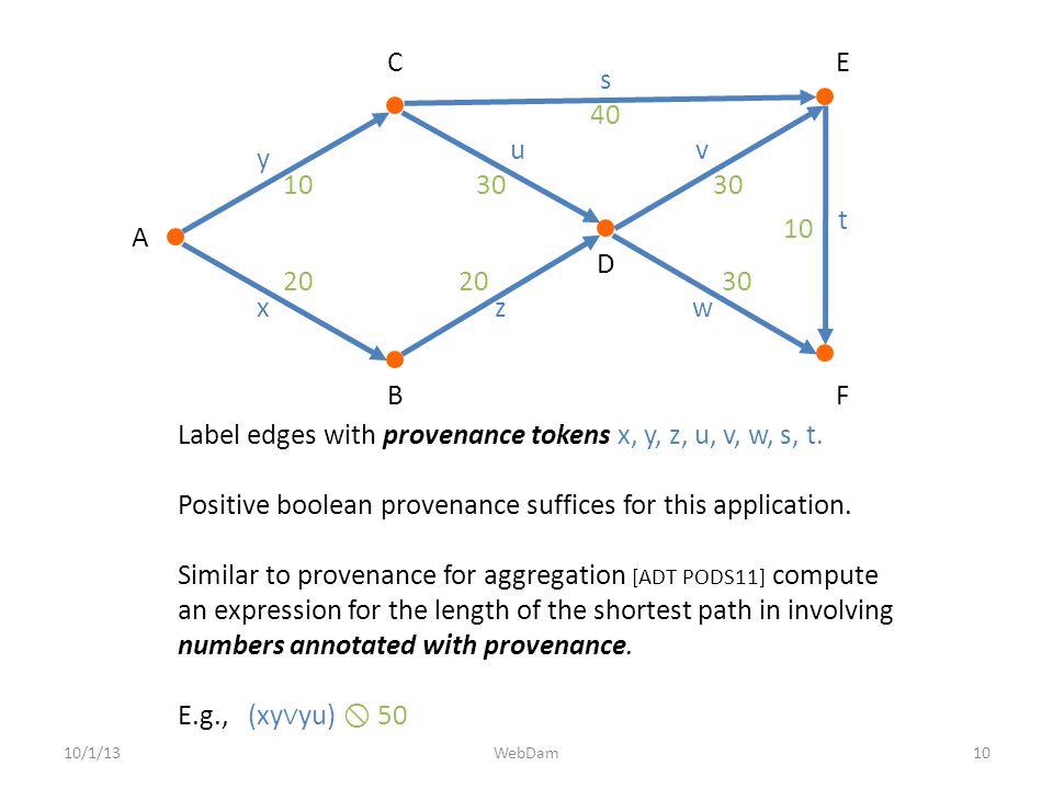 10/1/1310WebDam Label edges with provenance tokens x, y, z, u, v, w, s, t.
