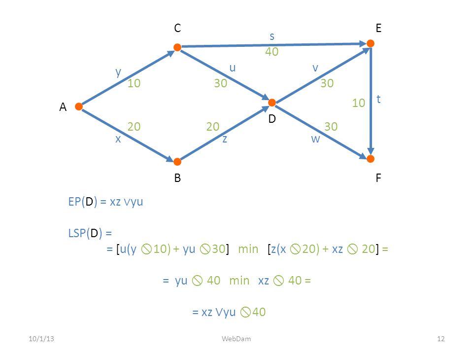 10/1/1312WebDam EP(D) = xz ∨ yu LSP(D) = = [u(y  10) + yu  30] min [z(x  20) + xz  20] = = yu  40 min xz  40 = = xz ∨ yu  40 A D B E F C x y z uv w s t 20 1030 40 30 10