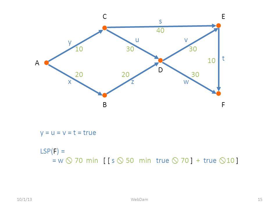 10/1/1315WebDam y = u = v = t = true LSP(F) = = w  70 min [ [ s  50 min true  70 ] + true  10 ] A D B E F C x y z uv w s t 20 1030 40 30 10