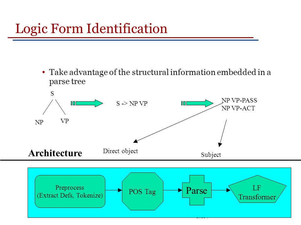Slide 1 Logic Form Identification Take advantage of the structural information embedded in a parse tree NP VP S -> NP VP NP VP-PASS NP VP-ACT Direct object Subject S Preprocess (Extract Defs, Tokenize) POS Tag Parse LF Transformer Architecture