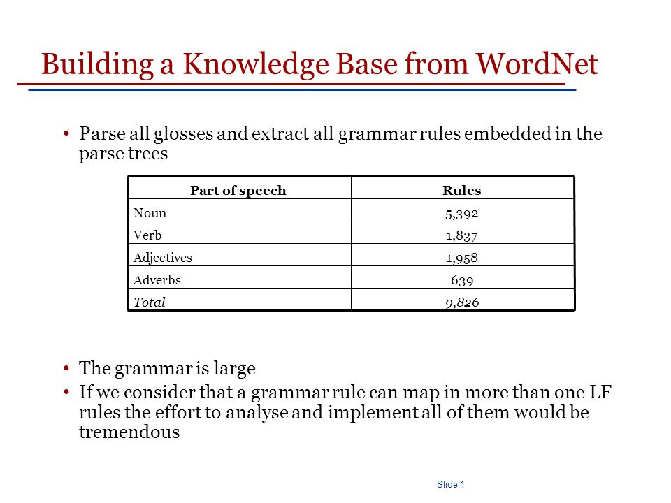 Slide 1 Building a Knowledge Base from WordNet Parse all glosses and extract all grammar rules embedded in the parse trees The grammar is large If we consider that a grammar rule can map in more than one LF rules the effort to analyse and implement all of them would be tremendous 9,826Total 639Adverbs 1,958Adjectives 1,837Verb 5,392Noun RulesPart of speech