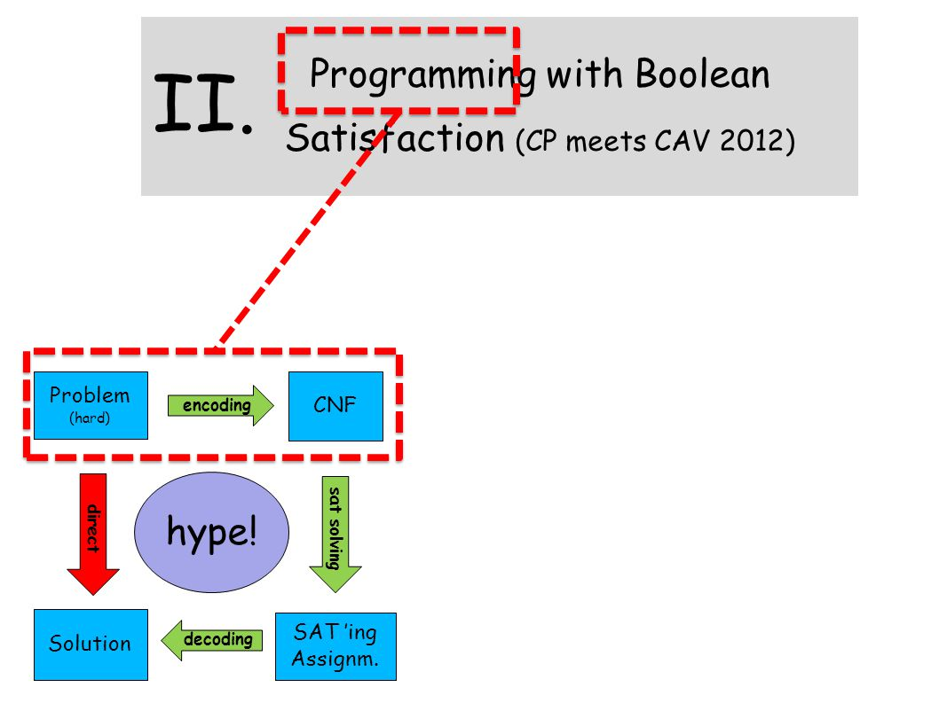 Problem (hard) Solution direct CNF SAT 'ing Assignm. encoding decoding sat solving hype! Programming with Boolean Satisfaction (CP meets CAV 2012) II.