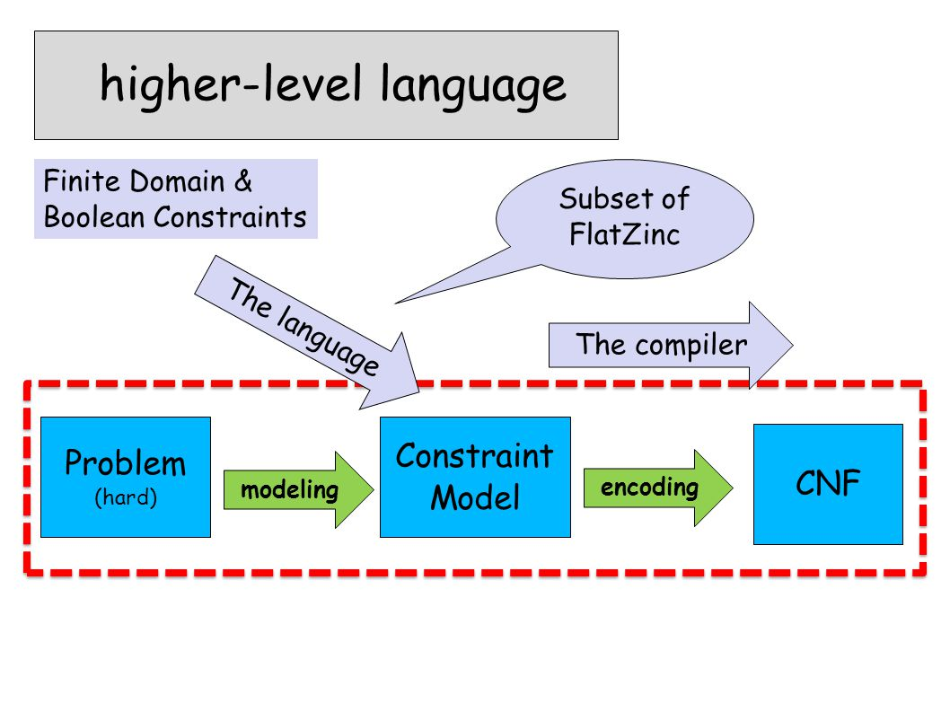 higher-level language Problem (hard) CNF encoding Constraint Model modeling The language Finite Domain & Boolean Constraints The compiler Subset of Fl