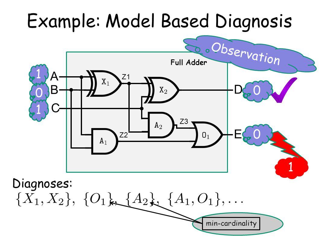1 Diagnoses: A B C D E Z1 Z2 Z3 1 0 Observation 0 0 1 Full Adder Example: Model Based Diagnosis min-cardinality