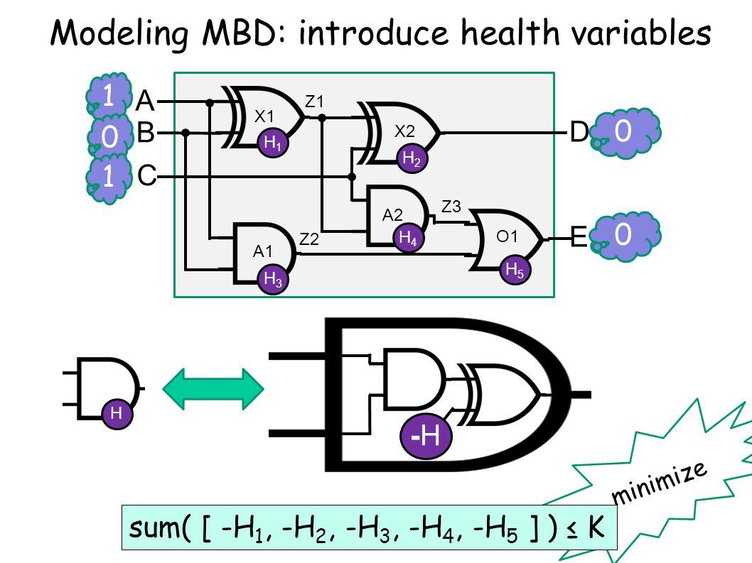 minimize 1 0 A B C D E X1 X2 A2 A1 O1 Z1 Z2 Z3 0 0 1 Modeling MBD: introduce health variables H1H1 H2H2 H3H3 H4H4 H5H5 sum( [ -H 1, -H 2, -H 3, -H 4, -H 5 ] ) ≤ K H -H-H