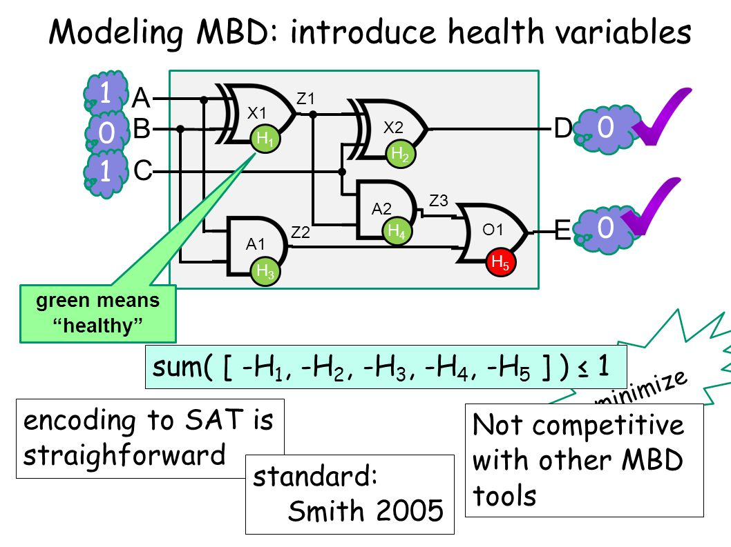 minimize 1 0 A B C D E X1 X2 A2 A1 O1 Z1 Z2 Z3 0 0 1 Modeling MBD: introduce health variables H1H1 H2H2 H3H3 H4H4 H5H5 sum( [ -H 1, -H 2, -H 3, -H 4, -H 5 ] ) ≤ 1 green means healthy encoding to SAT is straighforward standard: Smith 2005 Not competitive with other MBD tools