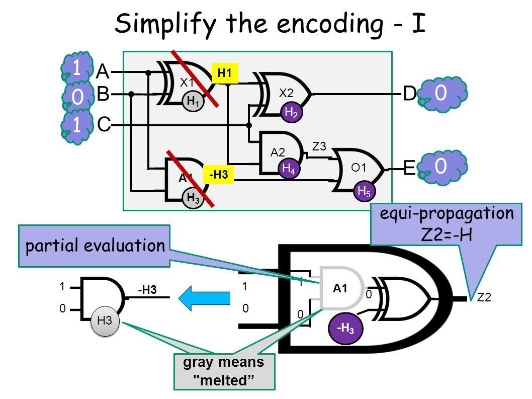 1 0 A B C D E X1 X2 A2 A1 O1 Z3 0 0 1 Simplify the encoding - I H1H1 H2H2 H3H3 H4H4 H5H5 H3 1 0 1 0 0 1 0 -H3 gray means melted Z2 partial evaluation equi-propagation Z2=-H A1 -H 3 H1
