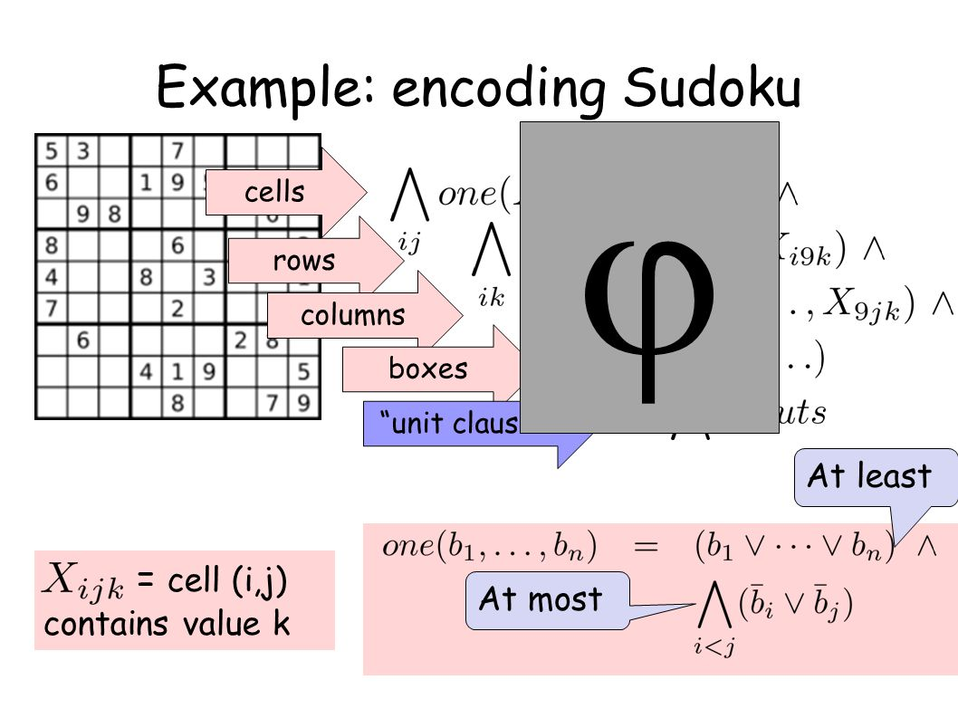 "Example: encoding Sudoku = cell (i,j) contains value k cells rows columns boxes ""unit clauses"" At least At most "