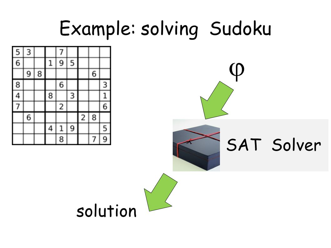 Example: solving Sudoku  SAT Solver solution