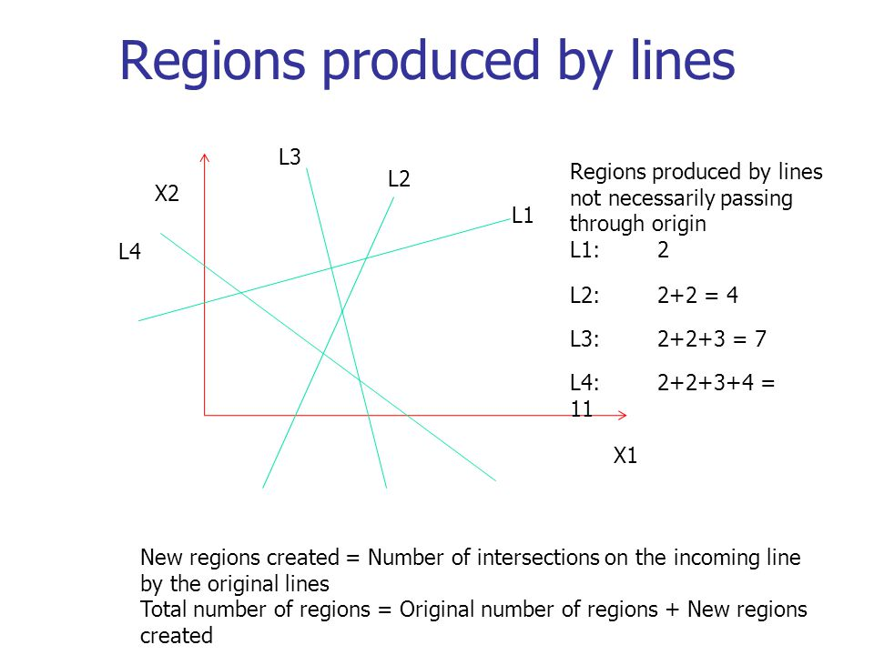 Regions produced by lines X1 X2 L1 L2 L3 L4 Regions produced by lines not necessarily passing through origin L1: 2 L2:2+2 = 4 L3:2+2+3 = 7 L4:2+2+3+4 = 11 New regions created = Number of intersections on the incoming line by the original lines Total number of regions = Original number of regions + New regions created