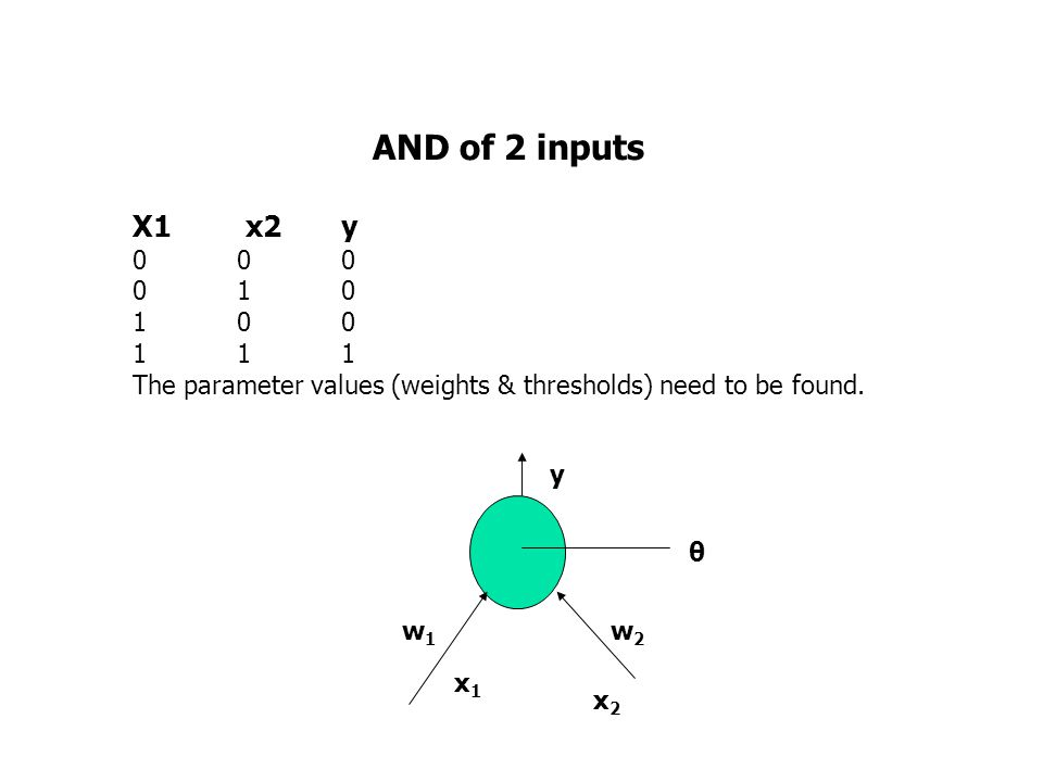 AND of 2 inputs X1 x2 y 0 0 0 0 10 1 00 1 11 The parameter values (weights & thresholds) need to be found.