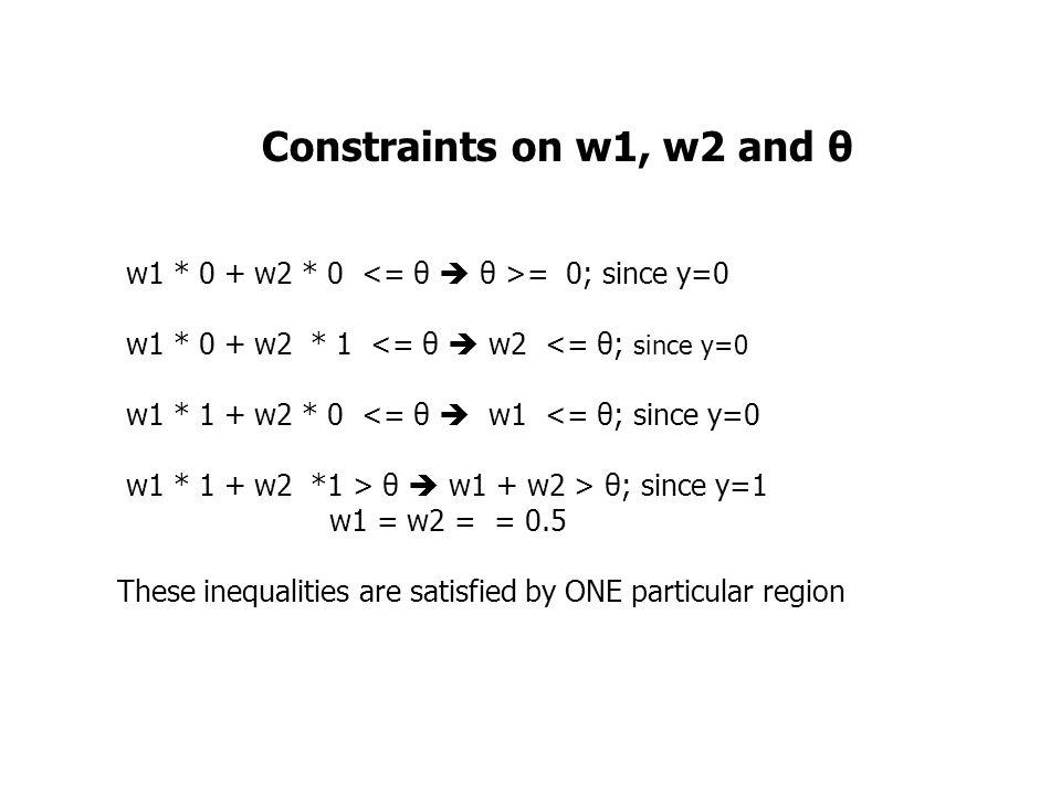 Constraints on w1, w2 and θ w1 * 0 + w2 * 0 = 0; since y=0 w1 * 0 + w2 * 1 <= θ  w2 <= θ; since y=0 w1 * 1 + w2 * 0 <= θ  w1 <= θ; since y=0 w1 * 1 + w2 *1 > θ  w1 + w2 > θ; since y=1 w1 = w2 = = 0.5 These inequalities are satisfied by ONE particular region