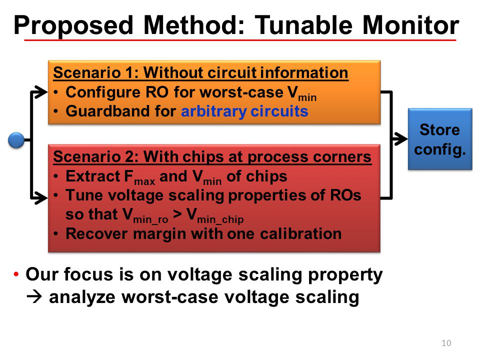 Proposed Method: Tunable Monitor Our focus is on voltage scaling property  analyze worst-case voltage scaling Store config. Scenario 2: With chips at