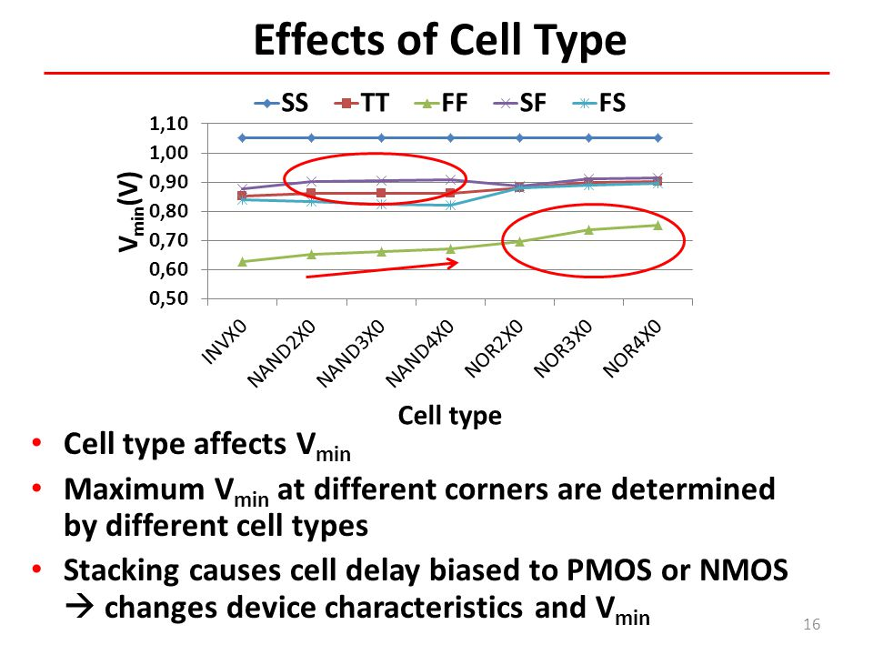 Effects of Cell Type 16 Cell type affects V min Maximum V min at different corners are determined by different cell types Stacking causes cell delay b
