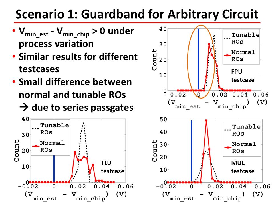 Scenario 1: Guardband for Arbitrary Circuit V min_est - V min_chip > 0 under process variation Similar results for different testcases Small differenc