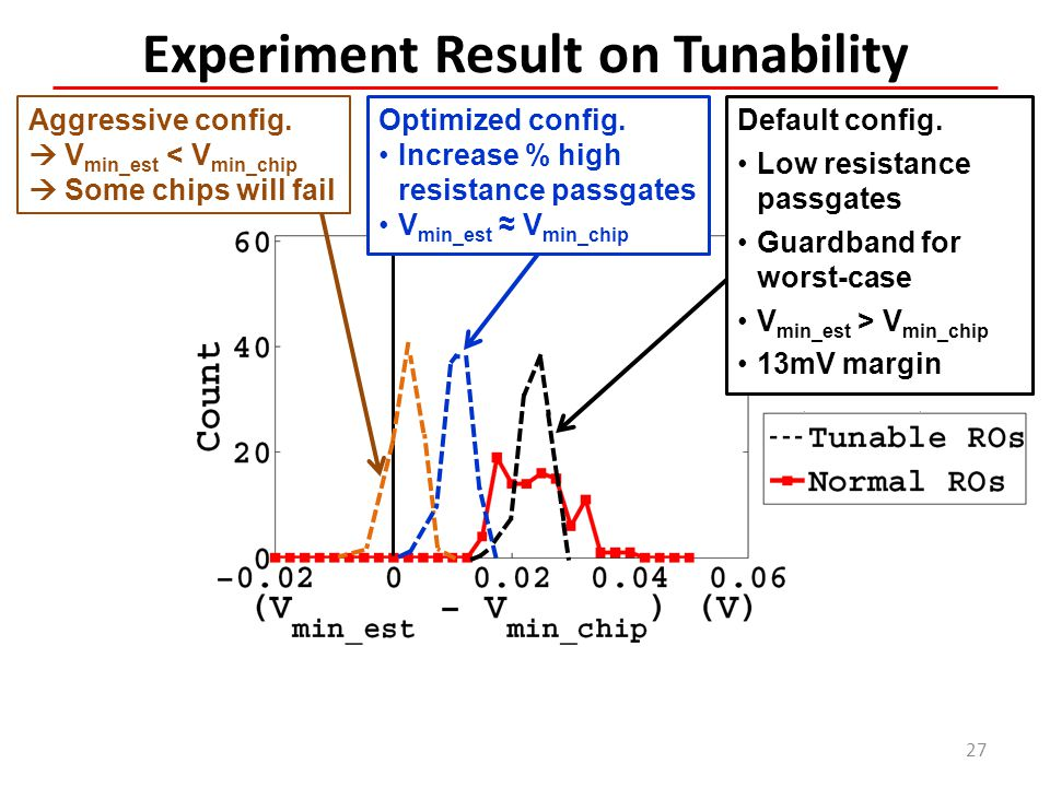 Experiment Result on Tunability 27 Aggressive config.  V min_est < V min_chip  Some chips will fail Optimized config. Increase % high resistance pas