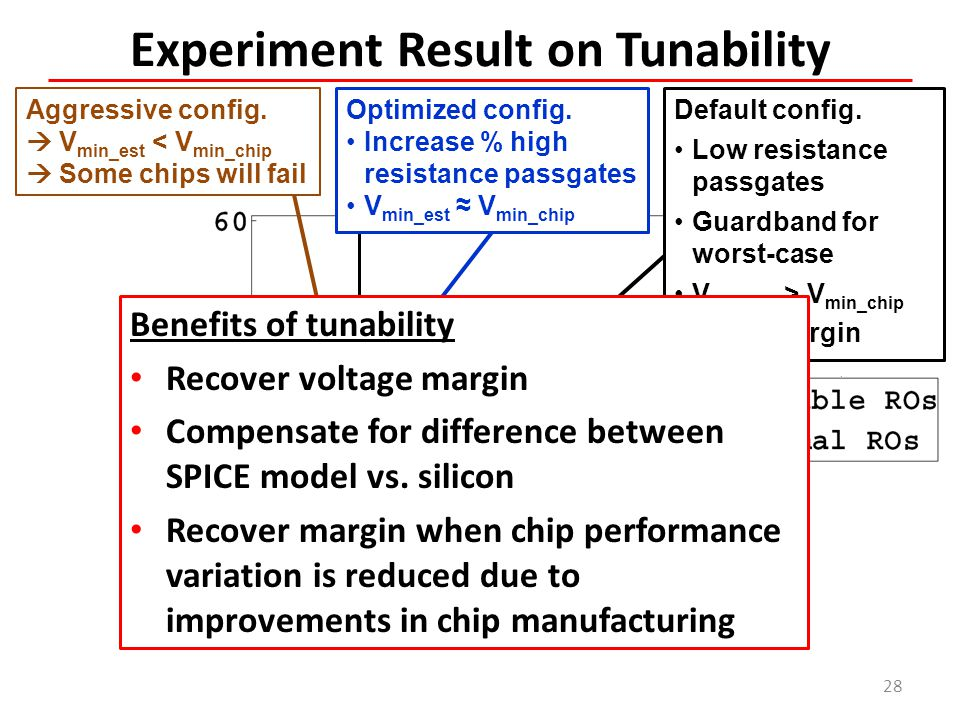 Experiment Result on Tunability 28 Aggressive config.  V min_est < V min_chip  Some chips will fail Default config. Low resistance passgates Guardba