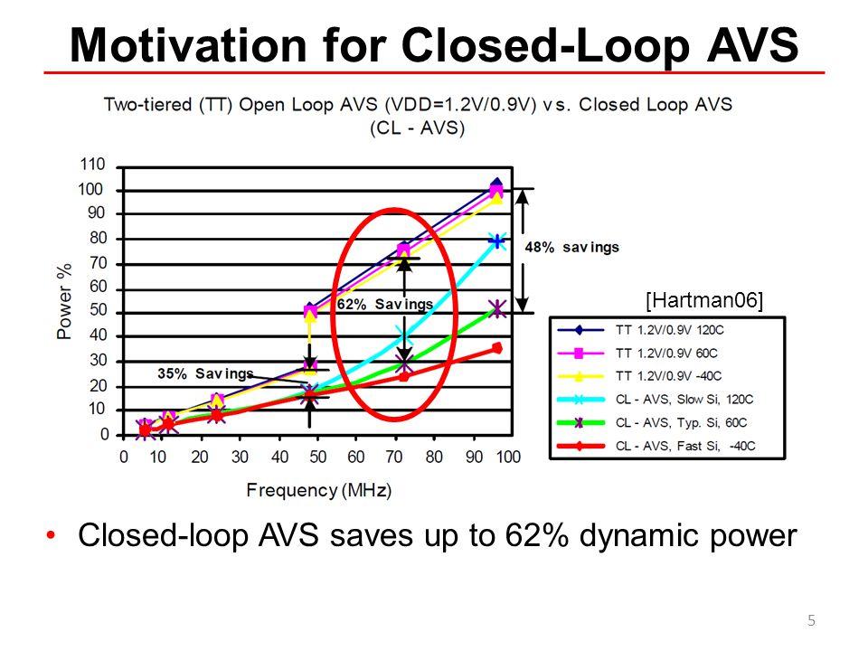 Motivation for Closed-Loop AVS Closed-loop AVS saves up to 62% dynamic power [Hartman06] 5