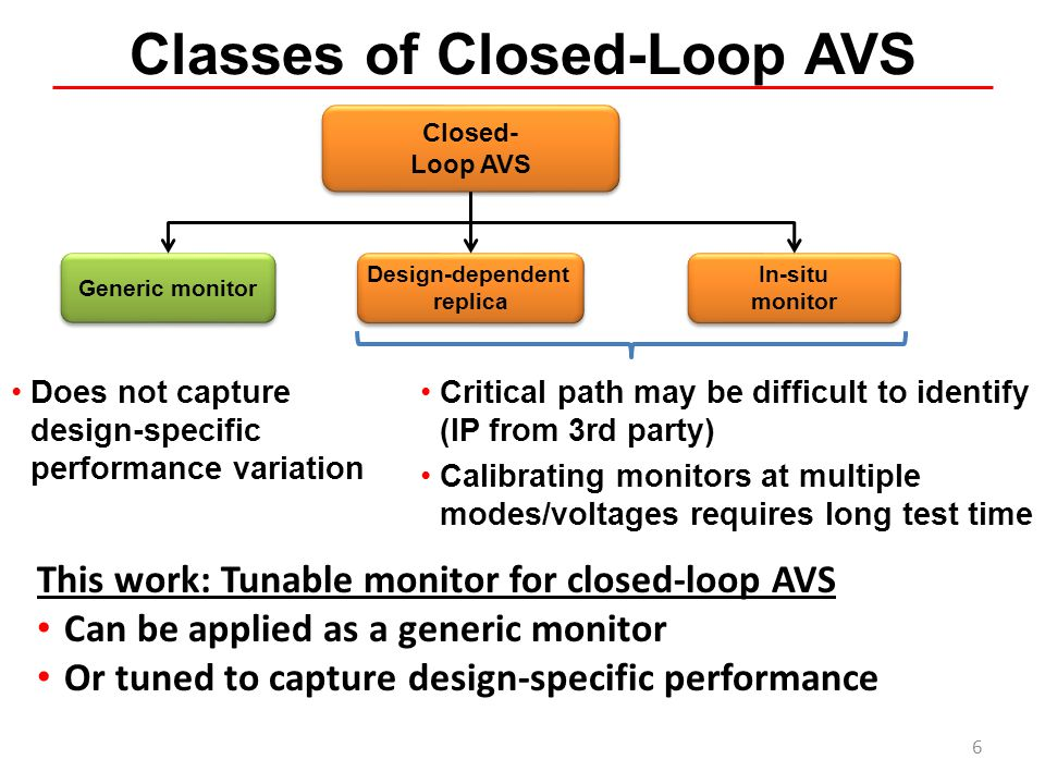 Classes of Closed-Loop AVS Critical path may be difficult to identify (IP from 3rd party) Calibrating monitors at multiple modes/voltages requires lon