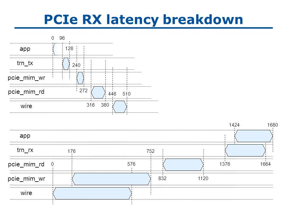 PCIe RX latency breakdown app trn_tx pcie_mim_wr pcie_mim_rd wire 0 128 96 240 272 316380 446510 pcie_mim_rd pcie_mim_wr app trn_rx wire 176 576 752 8321120 13761664 14241680 0