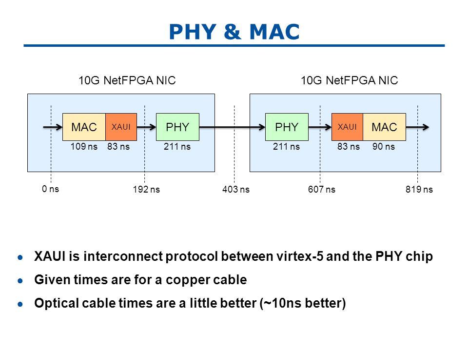 PHY & MAC ● XAUI is interconnect protocol between virtex-5 and the PHY chip ● Given times are for a copper cable ● Optical cable times are a little better (~10ns better) MACPHY MAC 10G NetFPGA NIC 0 ns 192 ns403 ns607 ns819 ns XAUI 109 ns83 ns211 ns 83 ns90 ns