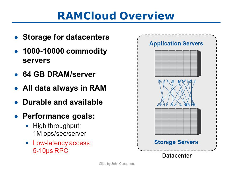 Slide by John Ousterhout RAMCloud Overview ● Storage for datacenters ● 1000-10000 commodity servers ● 64 GB DRAM/server ● All data always in RAM ● Durable and available ● Performance goals:  High throughput: 1M ops/sec/server  Low-latency access: 5-10µs RPC Application Servers Storage Servers Datacenter