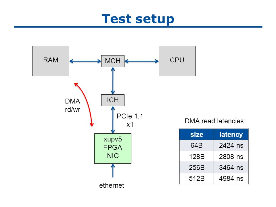 Test setup xupv5 FPGA NIC ICH MCH CPURAM ethernet PCIe 1.1 x1 DMA rd/wr sizelatency 64B2424 ns 128B2808 ns 256B3464 ns 512B4984 ns DMA read latencies: