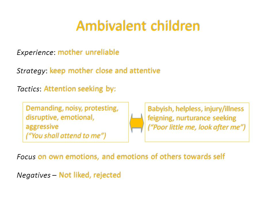 Ambivalent children mother unreliable Experience: mother unreliable keep mother close and attentive Strategy: keep mother close and attentive Attention seeking by: Tactics: Attention seeking by: on own emotions, and emotions of others towards self Focus on own emotions, and emotions of others towards self Not liked, rejected Negatives – Not liked, rejected Demanding, noisy, protesting, disruptive, emotional, aggressive ( You shall attend to me ) Babyish, helpless, injury/illness feigning, nurturance seeking ( Poor little me, look after me )