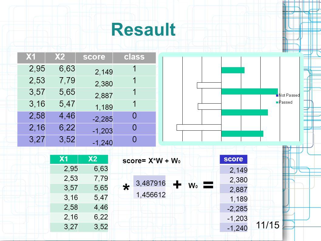 Resault X1X2scoreclass 2,956,63 2,149 1 2,537,79 2,380 1 3,575,65 2,887 1 3,165,47 1,189 1 2,584,46 -2,285 0 2,166,22 -1,203 0 3,273,52 -1,240 0 score