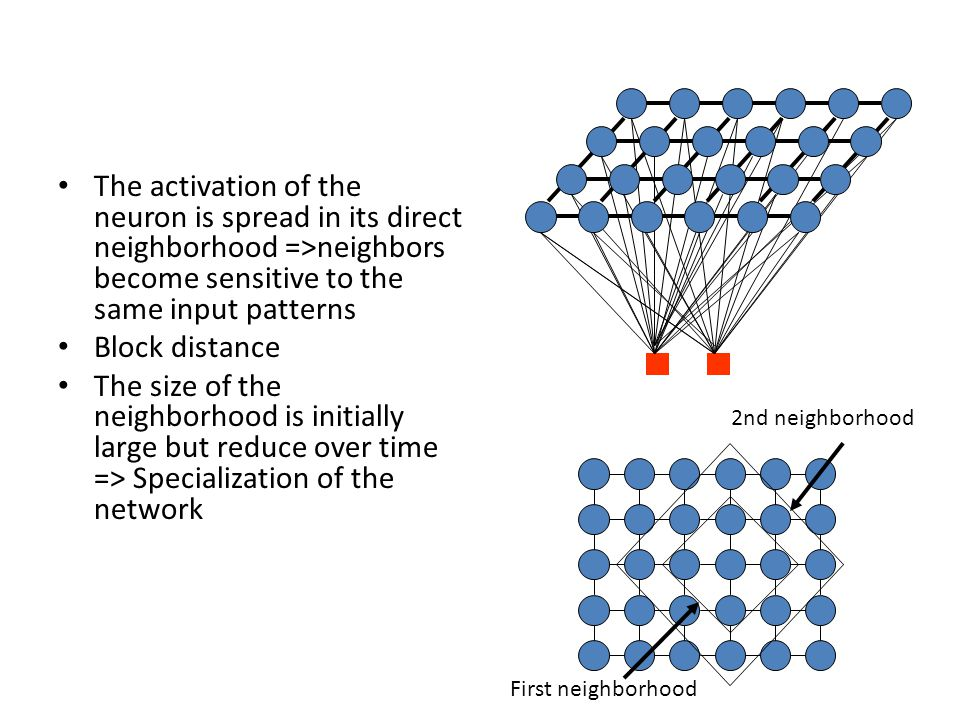 The activation of the neuron is spread in its direct neighborhood =>neighbors become sensitive to the same input patterns Block distance The size of t