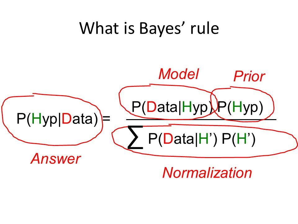What is Bayes' rule P(Data|Hyp) P(Hyp) P(Hyp|Data) = Answer Normalization Prior Model ∑ P(Data|H') P(H')