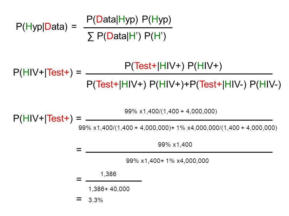 P(Data Hyp) P(Hyp) P(Hyp Data) = ∑ P(Data H') P(H') P(Test+ HIV+) P(HIV+) P(HIV+ Test+) = P(Test+ HIV+) P(HIV+)+P(Test+ HIV-) P(HIV-) 99% x1,400/(1,400 + 4,000,000) P(HIV+ Test+) = 99% x1,400/(1,400 + 4,000,000)+ 1% x4,000,000/(1,400 + 4,000,000) = 99% x1,400 99% x1,400+ 1% x4,000,000 1,386 1,386+ 40,000 = = 3.3%