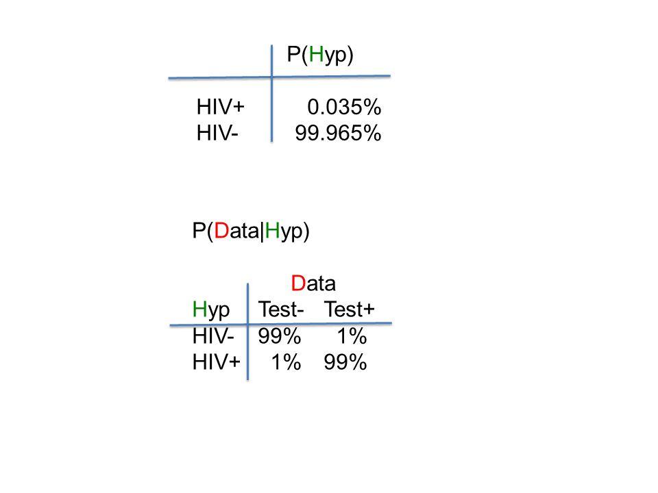 P(Data Hyp) Data HypTest-Test+ HIV-99% 1% HIV+ 1%99% P(Hyp) HIV+ 0.035% HIV-99.965%
