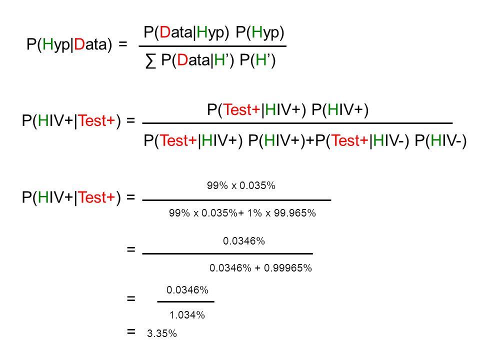 P(Data Hyp) P(Hyp) P(Hyp Data) = ∑ P(Data H') P(H') P(Test+ HIV+) P(HIV+) P(HIV+ Test+) = P(Test+ HIV+) P(HIV+)+P(Test+ HIV-) P(HIV-) 99% x 0.035% P(HIV+ Test+) = 99% x 0.035%+ 1% x 99.965% = 0.0346% 0.0346% + 0.99965% 0.0346% 1.034% = = 3.35%