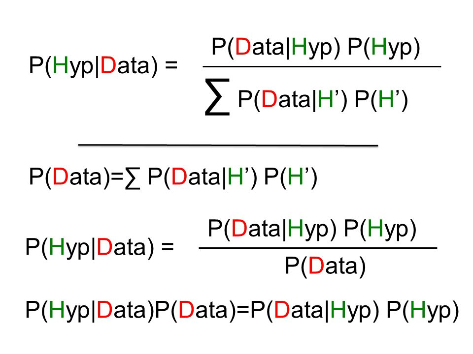 P(Data Hyp) P(Hyp) P(Hyp Data) = ∑ P(Data H') P(H') P(Data Hyp) P(Hyp) P(Hyp Data) = P(Data) P(Data)=∑ P(Data H') P(H') P(Hyp Data)P(Data)=P(Data Hyp) P(Hyp)