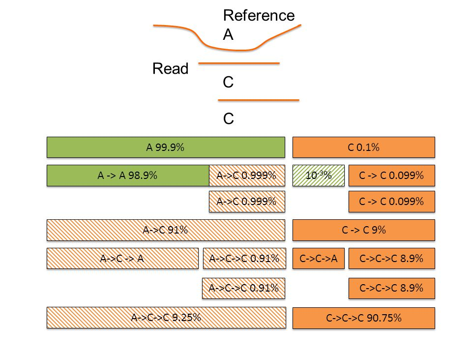 Reference A C A 99.9% C 0.1% A -> A 98.9% A->C 0.999% C -> C 0.099% 10 -3 % A->C 0.999% C -> C 0.099% Read C A->C 91% C -> C 9% A->C -> A C->C->A A->C->C 0.91% C->C->C 8.9% A->C->C 9.25% C->C->C 90.75% A->C->C 0.91%