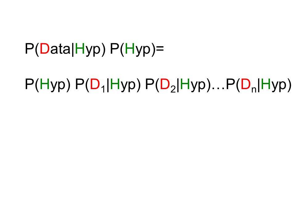 P(Data Hyp) P(Hyp)= P(Hyp) P(D 1  Hyp) P(D 2  Hyp)…P(D n  Hyp)