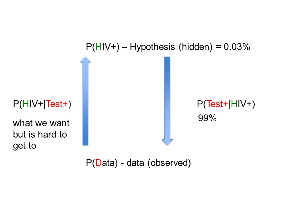 P(Test+|HIV+) P(HIV+|Test+) P(HIV+) – Hypothesis (hidden) = 0.03% P(Data) - data (observed) what we want but is hard to get to 99%