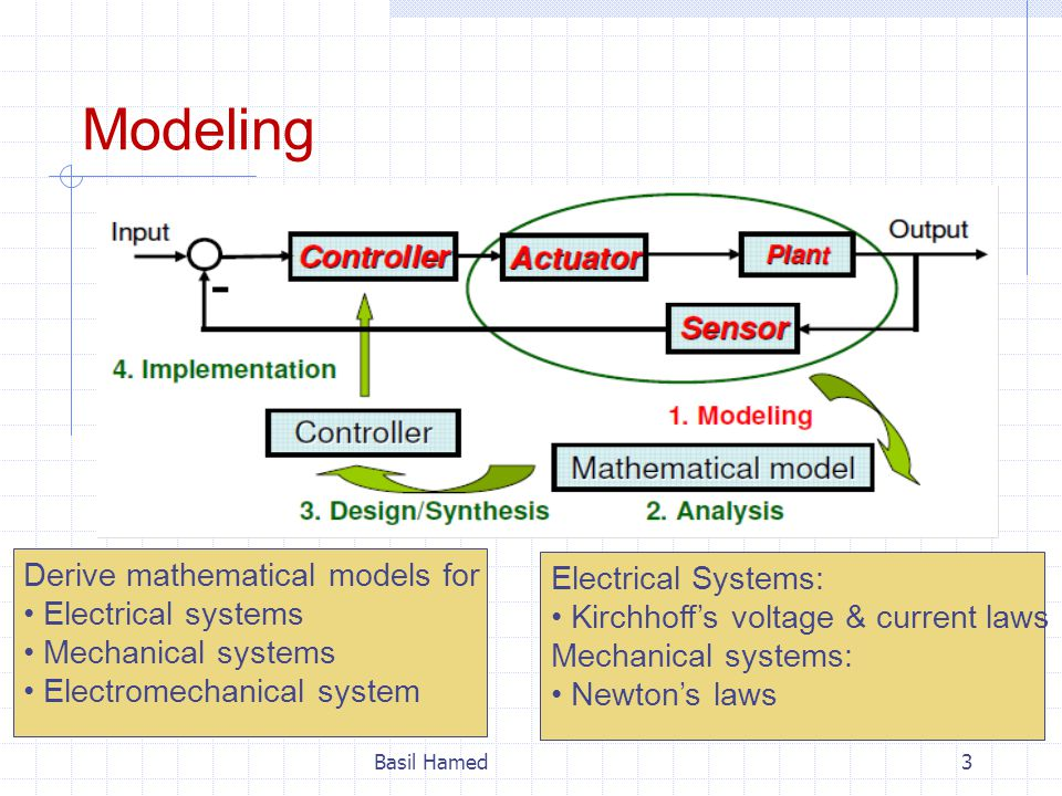 Modeling Basil Hamed3 Derive mathematical models for Electrical systems Mechanical systems Electromechanical system Electrical Systems: Kirchhoff's vo