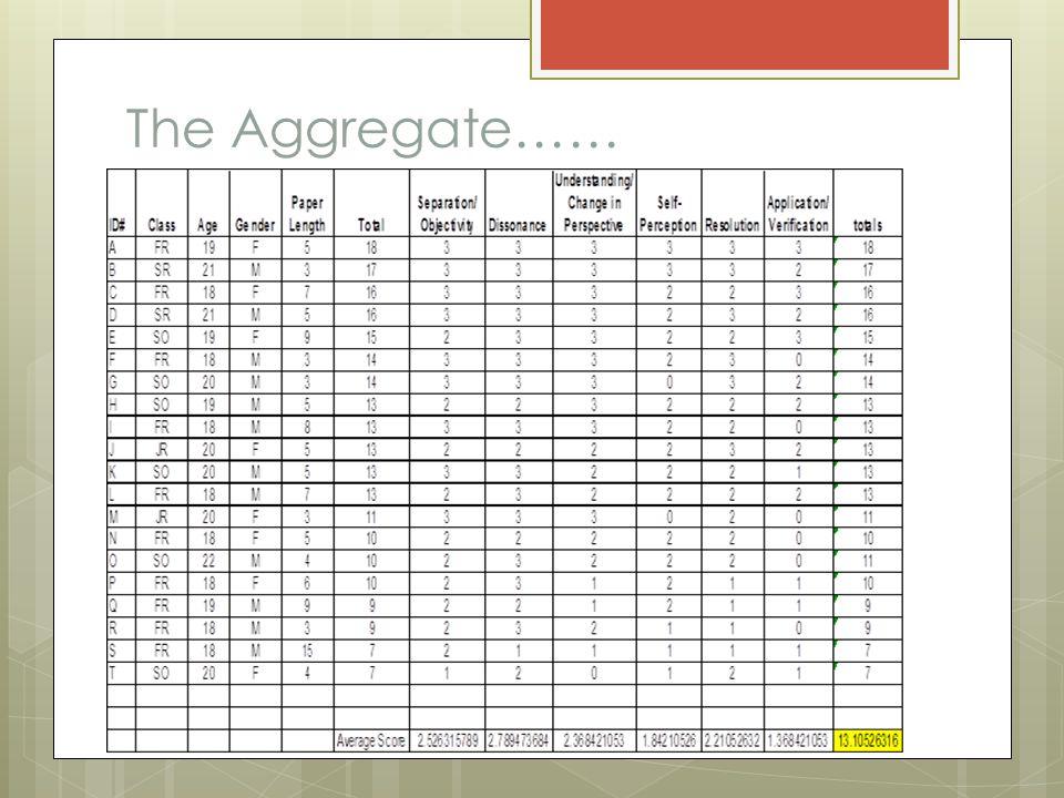 The Aggregate……