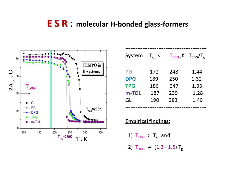 E S R E S R : molecular H-bonded glass-formers ---------------------------------------------- System T g, K T 50G,K T 50G /T g -----------------------