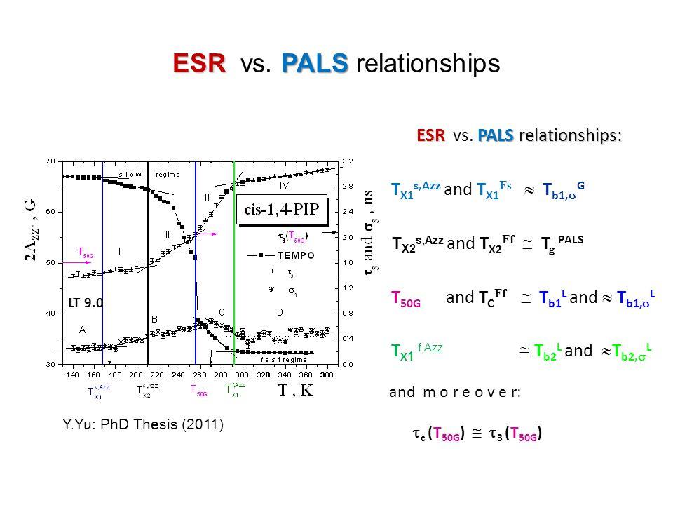 ESRPALS ESR vs. PALS relationships ESRPALS relationships: ESR vs. PALS relationships: T X1 s,A zz and T X1 Fs  T b1,  G T X2 s,Azz and T X2 Ff  T g