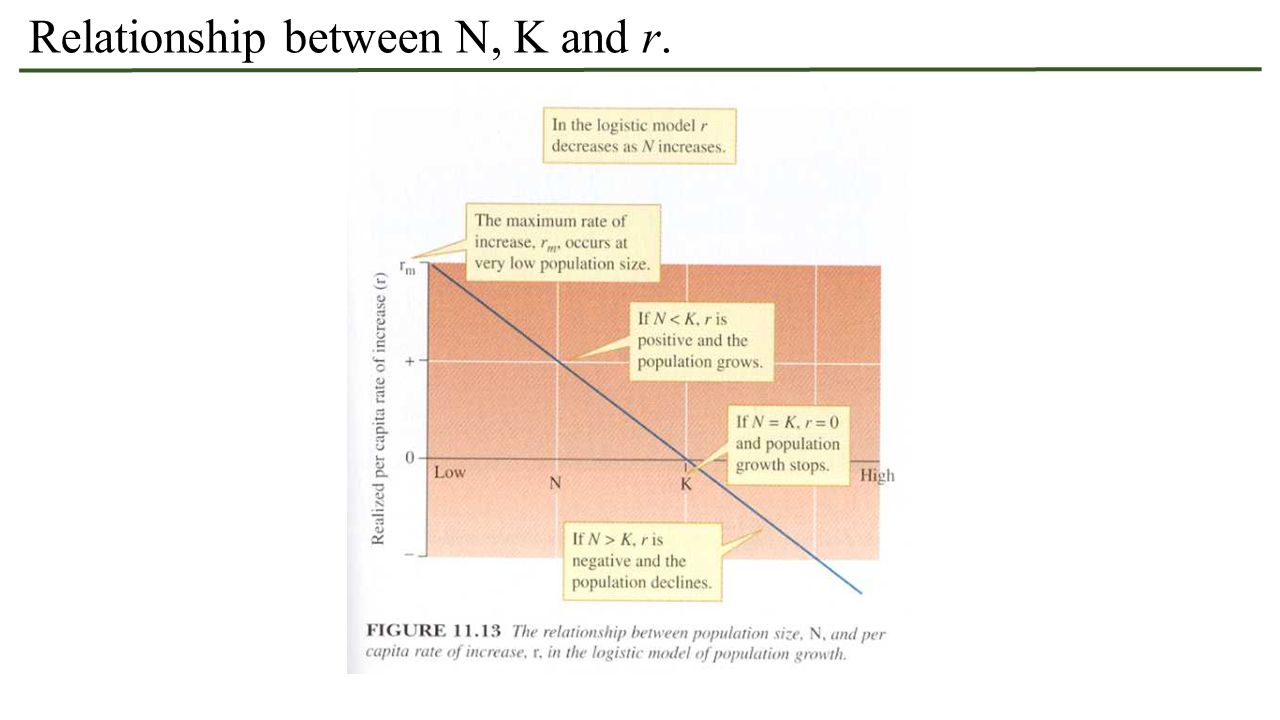 Relationship between N, K and r.