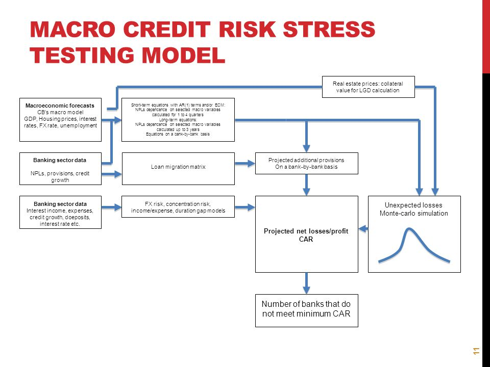 MACRO CREDIT RISK STRESS TESTING MODEL Macroeconomic forecasts CB's macro model GDP, Housing prices, interest rates, FX rate, unemployment Banking sec